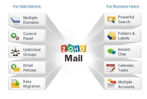[Tutorial] Validar una cuenta de correo de Zoho Mail en WordPress | Para Dummies